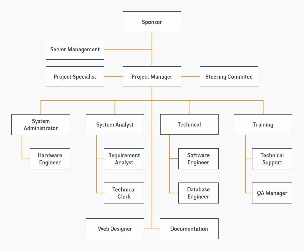 Project organization Chart Template Elegant Template Project organizational Chart – Lucidchart