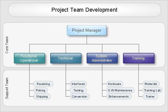 Project organization Chart Template Fresh organizational Chart — Project Team Development