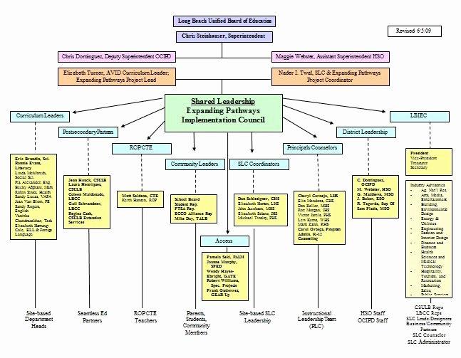 Project organization Chart Template Fresh Project organizational Chart Template