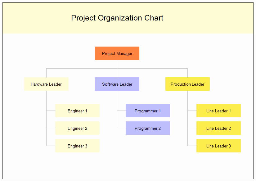 Project organization Chart Template Inspirational Project organization Chart
