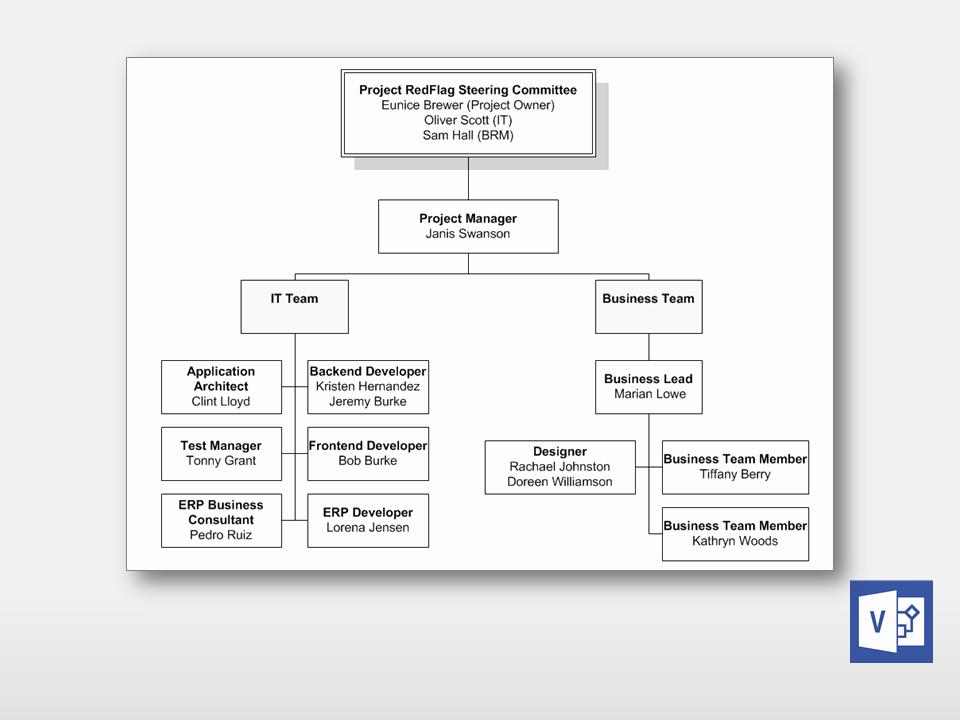 Project organization Chart Template Luxury Simple Project organization Chart