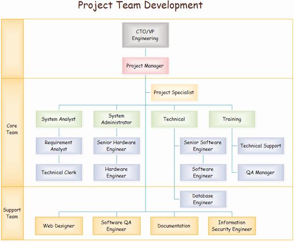 Project organization Chart Template Luxury Team organizational Charts
