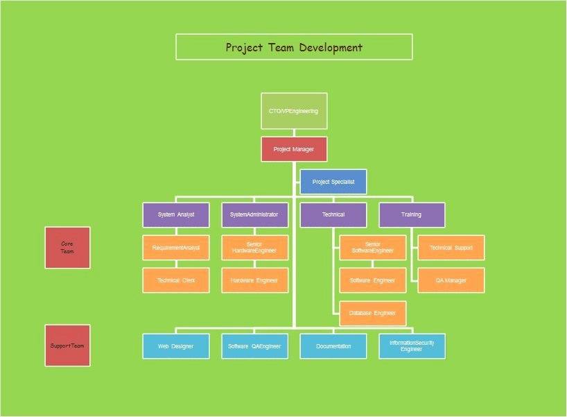 Project organization Chart Template New 40 Free organizational Chart Templates Word Excel