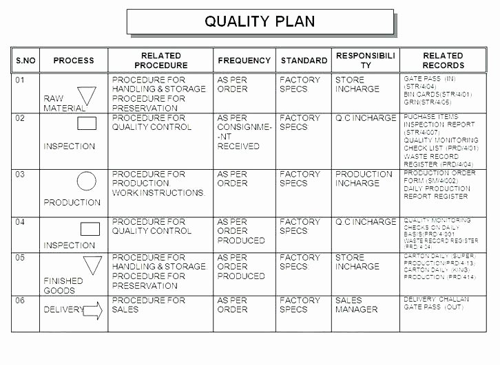 Quality Control Plan Template Construction Lovely Wsopfreechips