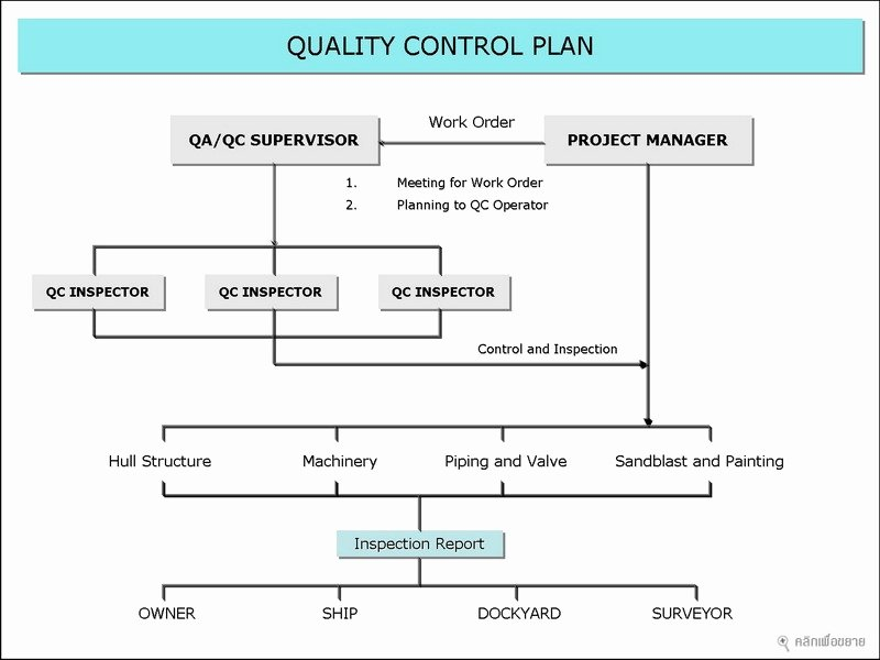 Quality Control Plan Template Construction Unique Quality Control Plan