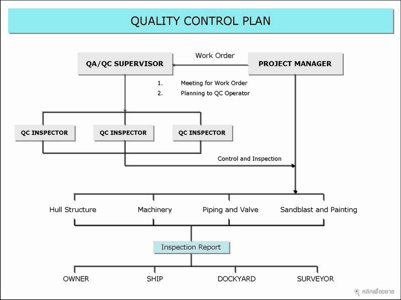 Quality Control Plan Template Construction Unique Quality Control Plan