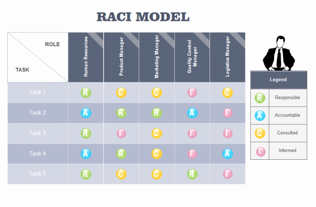 Raci Chart Template Excel Beautiful Raci Model
