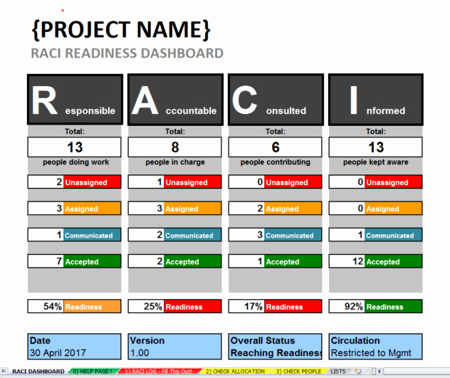 Raci Chart Template Excel Elegant Excel Raci Template & Dashboard Project Roles