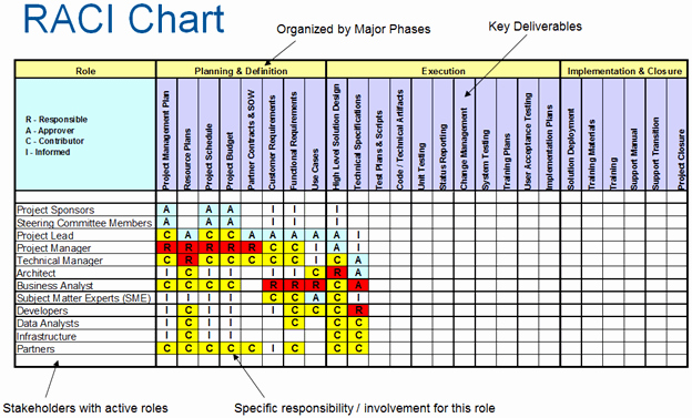 Raci Chart Template Excel Elegant How to Create Raci Charting In Point 2013
