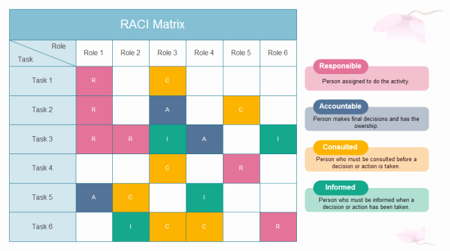 Raci Chart Template Excel Lovely 5 Raci Matrix Template Excel Project Management