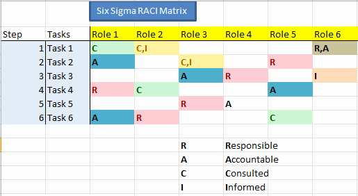 Raci Matrix Template Excel Beautiful Project Management