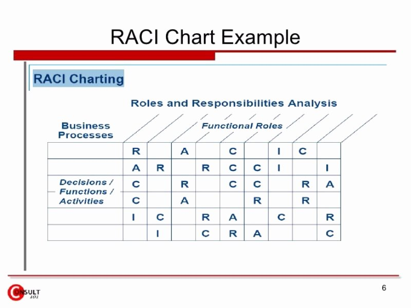Raci Matrix Template Excel Best Of Roles and Responsibilities Matrix Template Excel