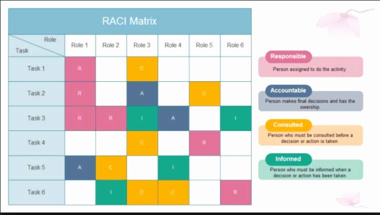 Raci Matrix Template Excel Elegant Raci Chart Template In Excel for Project Management