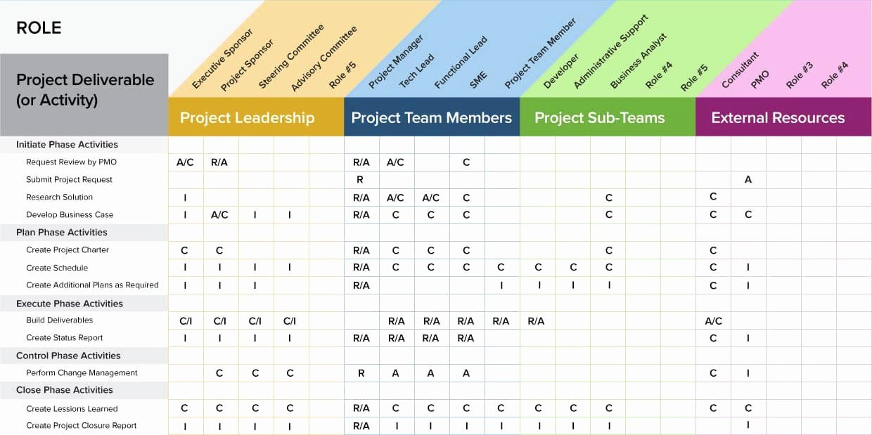 Raci Matrix Template Excel Inspirational A Project Management Guide for Everything Raci Smartsheet