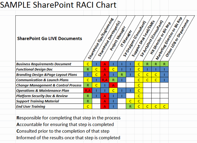 Raci Matrix Template Excel Unique Download Raci Matrix Template Xls for Project Management