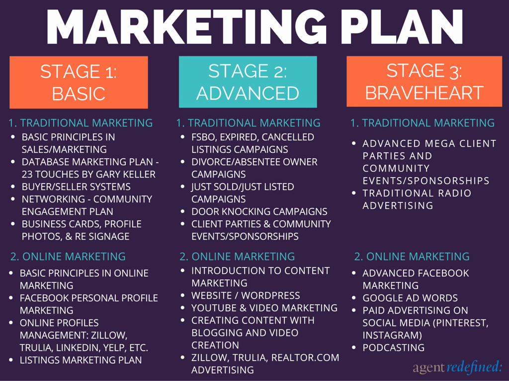 Real Estate Marketing Plan Template New the top Tech tools and Apps for Real Estate Agents