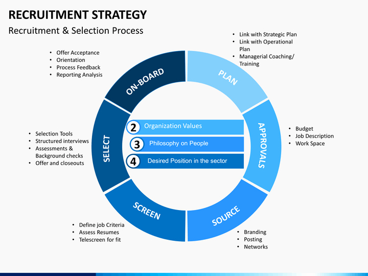 Recruitment Strategic Plan Template Inspirational Recruitment Strategy Powerpoint Template