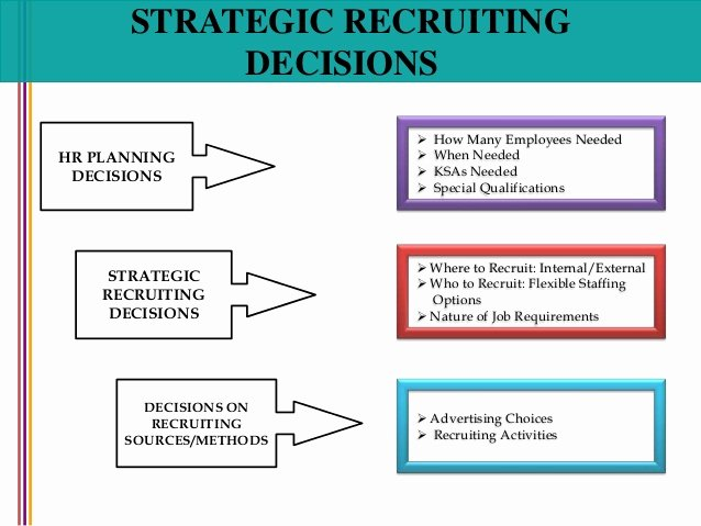 Recruitment Strategic Plan Template Unique Recruitment and Selection