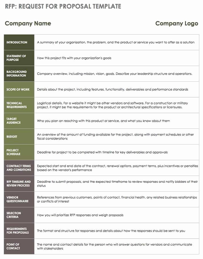 Rfp Response Template Word Fresh Master Your Pany's Rfp Process