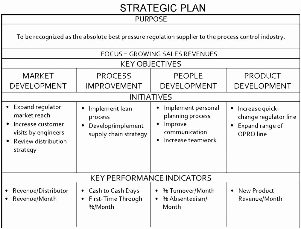 Sales Performance Improvement Plan Template Inspirational 12 Hospital Performance Improvement Plan Template orxtw