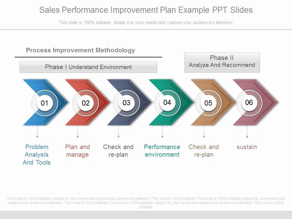 Sales Performance Improvement Plan Template Luxury E Sales Performance Improvement Plan Example Ppt Slides