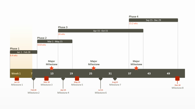 Sales Plan Template Ppt Elegant Free Timeline Templates for Professionals