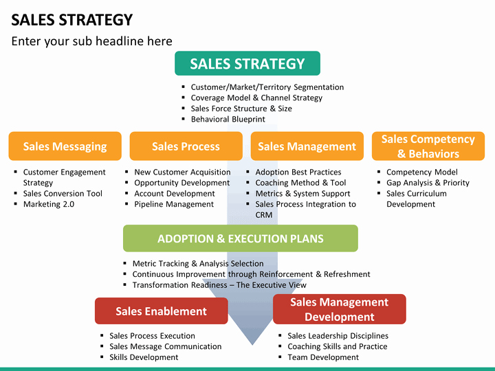 Sales Plan Template Ppt Lovely Sales Strategy Powerpoint Template