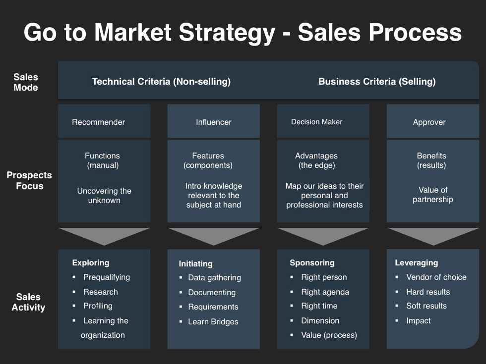 Sales Plan Template Ppt Luxury Go to Market Strategy Planning Template