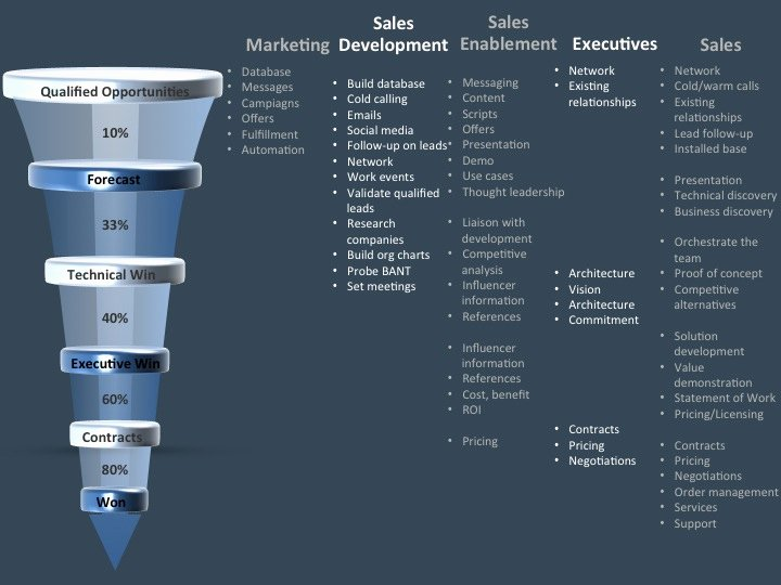 Sales Strategy Plan Template Beautiful Leverage Marketing Sales Development Sales Enablement to