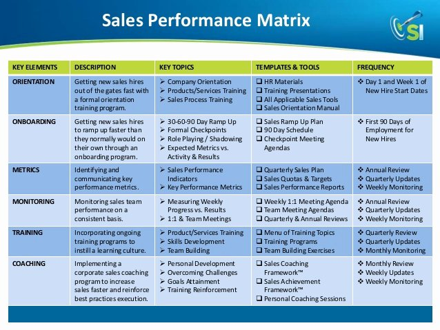 Sales Training Manual Template New How to Build and Develop A Highly Productive Results