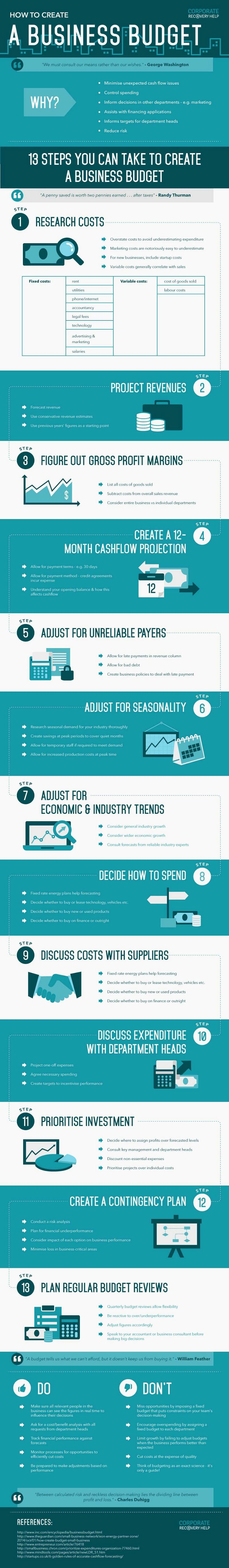 Simple Business Budget Template Luxury A Simple Small Business Bud Template