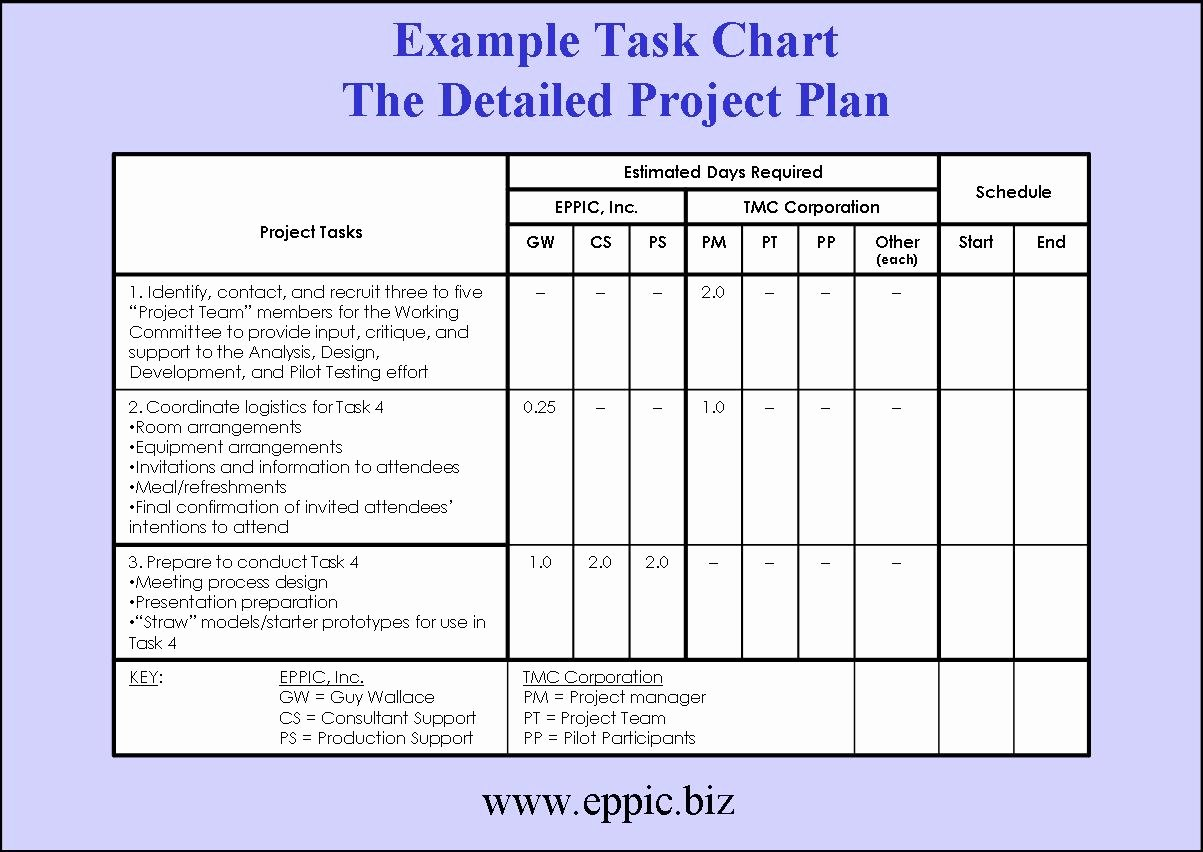 Simple Project Proposal Template Inspirational Tackling the Blocking Of Building A Project Plan