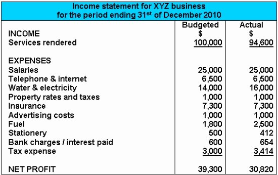 Simplified Income Statement Template Awesome Hair & Beauty Salon Business Plan Writing Help
