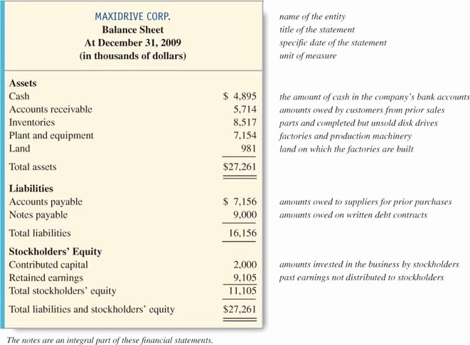 Simplified Income Statement Template Best Of the Four Basic Financial Statements An Overview