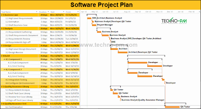 Software Development Proposal Template Elegant software Project Plan Example Template Download Project