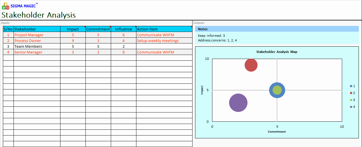 Stakeholder Analysis Template Excel Lovely Sigma Magic software