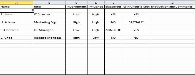 Stakeholder Analysis Template Excel New Stakeholder Management Plan Template