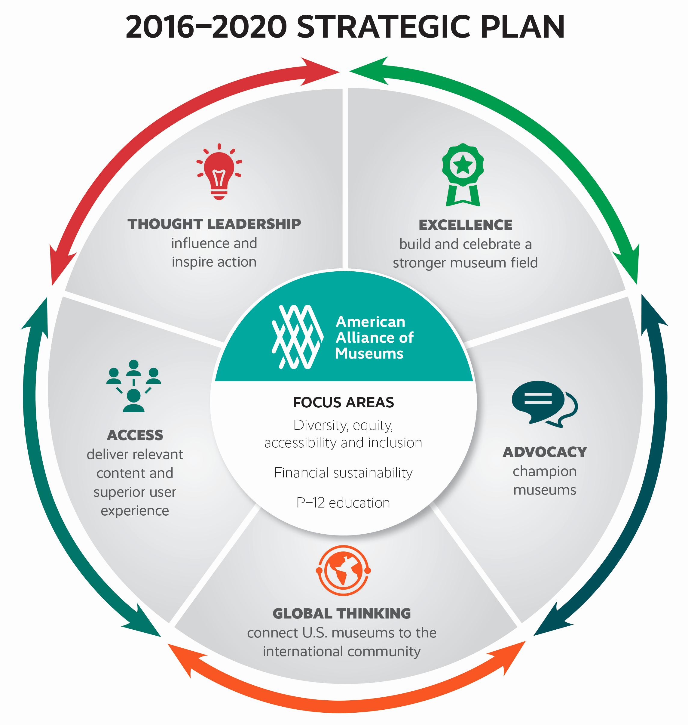Strategic Plan Template Free Elegant Strategic Plan Graphic Google Search