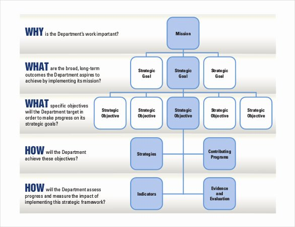 Strategic Plan Template Free Elegant Strategic Plan Template