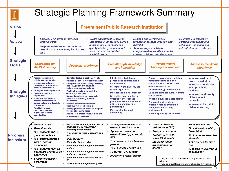 Strategic Plan Template Free Inspirational Strategic Plan Template