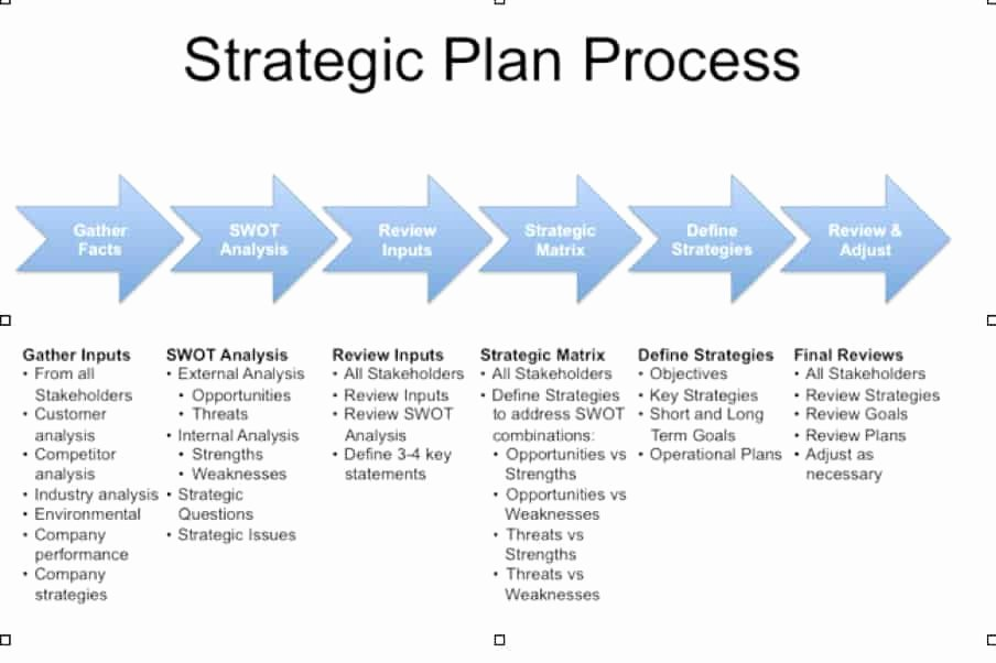 Strategic Planning Template Free Beautiful 5 Free Strategic Plan Templates Word Excel Pdf formats