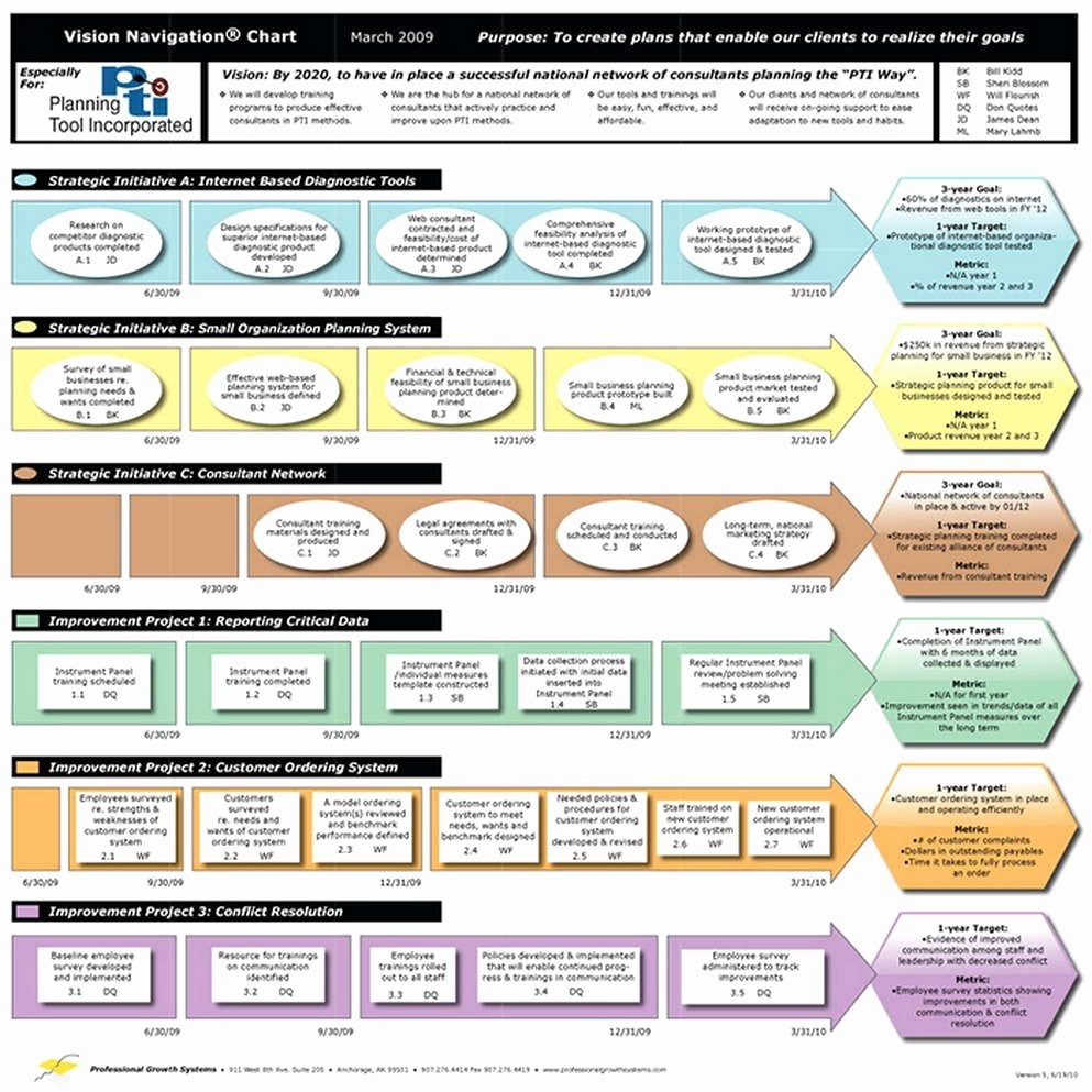 Strategic Planning Template Free Unique Strategic Planning Template
