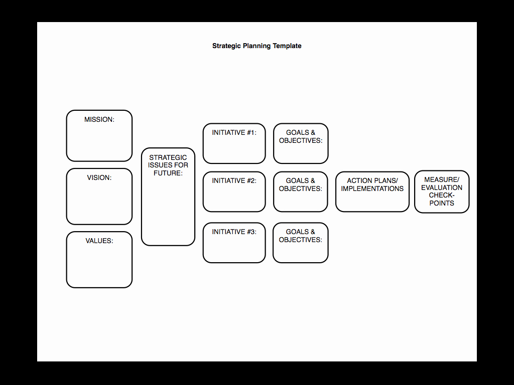 Strategic Planning Template Word Inspirational Strategic Planning Made Simple [kind Of]… – Sam Burke