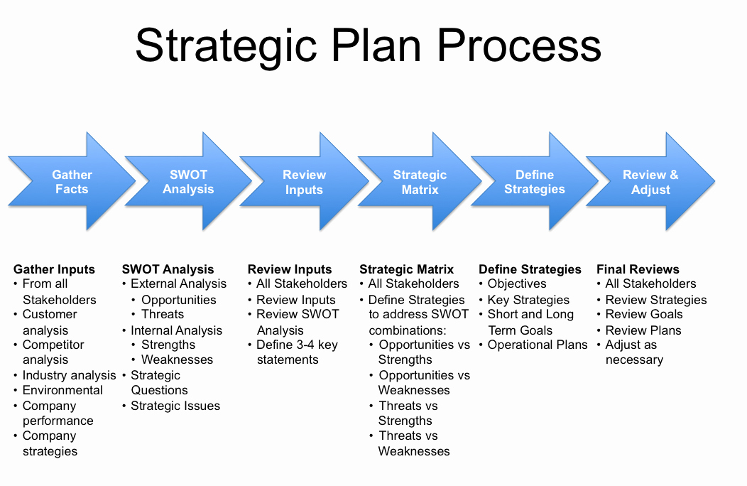 Strategic Sales Planning Template Elegant Strategy Plan Template
