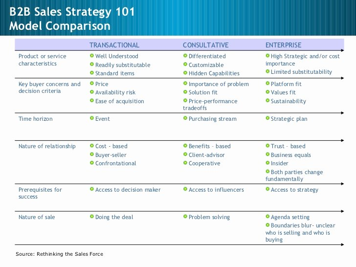 Strategic Sales Planning Template Inspirational Sales Sales Management Sales Strategy