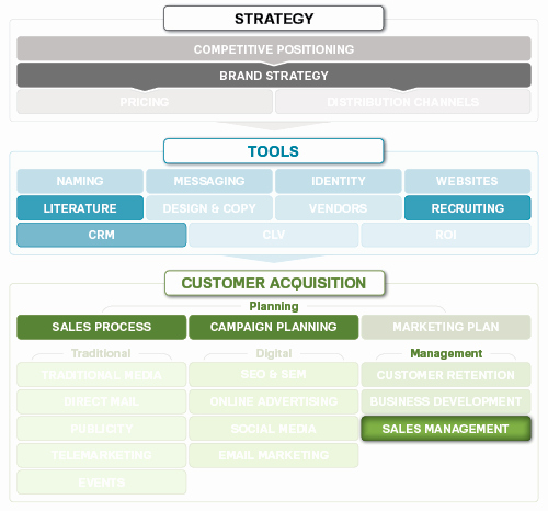 Strategic Sales Planning Template Luxury Sales Management Strategy