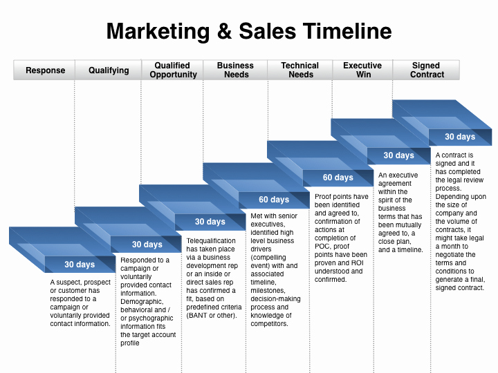 Strategic Sales Planning Template New when Sales and Marketing Should Be Out Of Sync Four