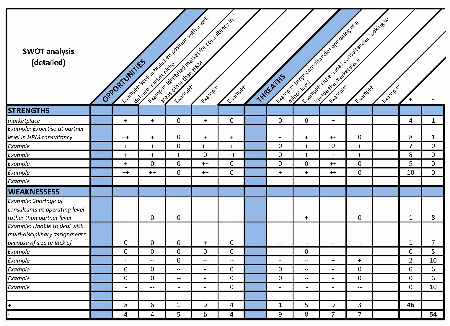 Swot Analysis Template Excel Awesome Swot Excel Chart