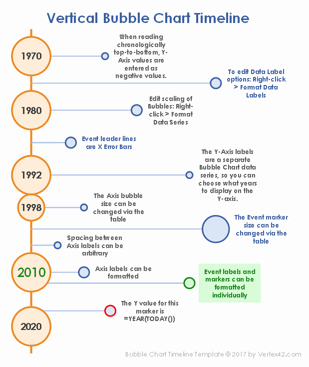 Timeline Template for Word New Excel Bubble Chart Timeline Template