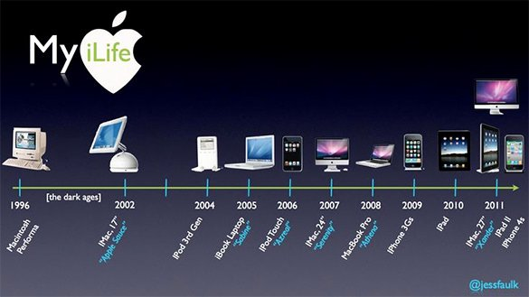 Timeline Templates for Mac Inspirational 5 Timeline Templates for Mac Pdf